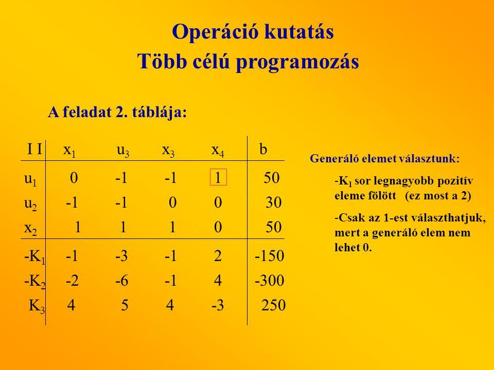 Operáció kutatás Több célú programozás A feladat 2. táblája: I I