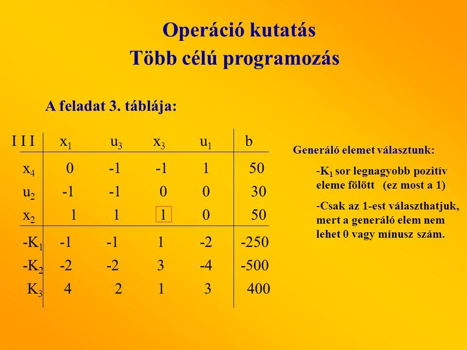 Operáció kutatás Több célú programozás A feladat 3. táblája: I I I