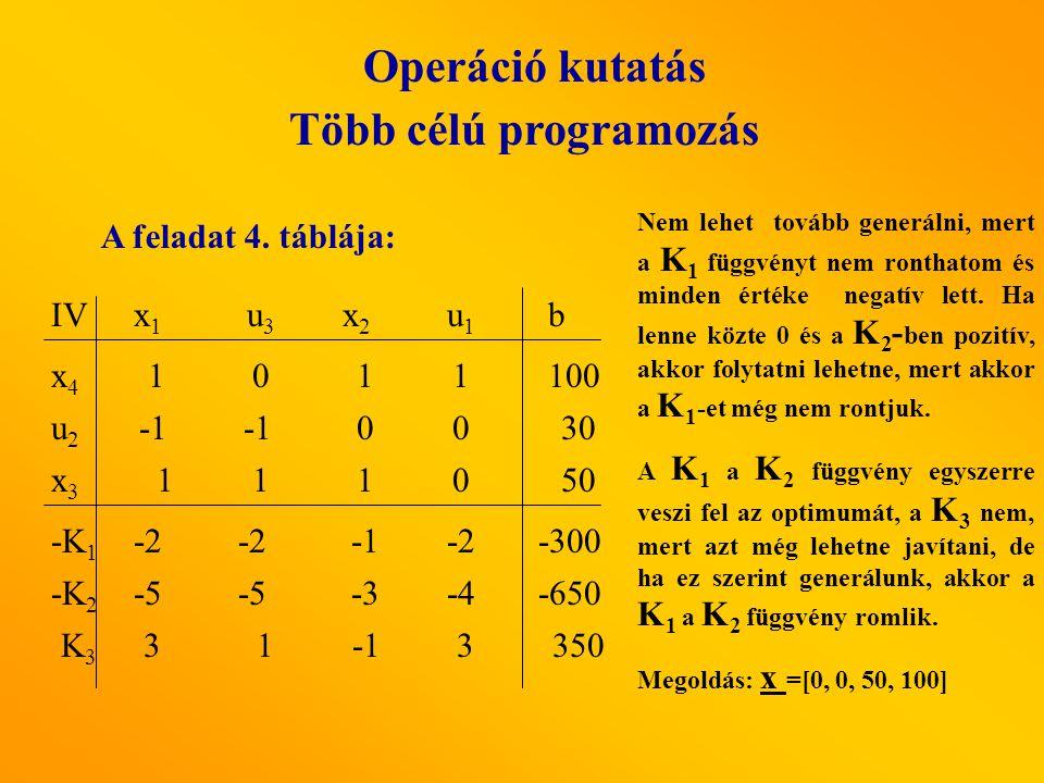 Operáció kutatás Több célú programozás A feladat 4. táblája: IV
