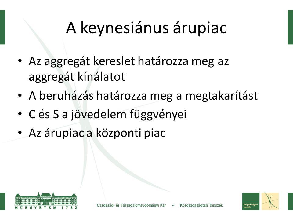 A keynesiánus árupiac Az aggregát kereslet határozza meg az aggregát kínálatot. A beruházás határozza meg a megtakarítást.