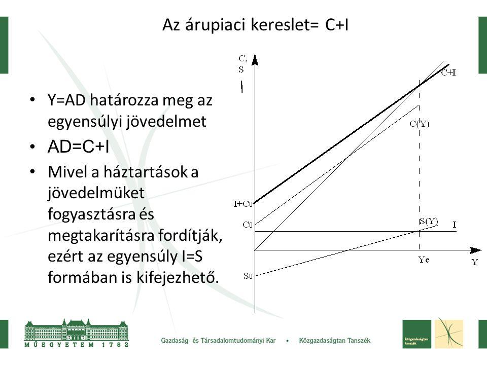 Az árupiaci kereslet= C+I
