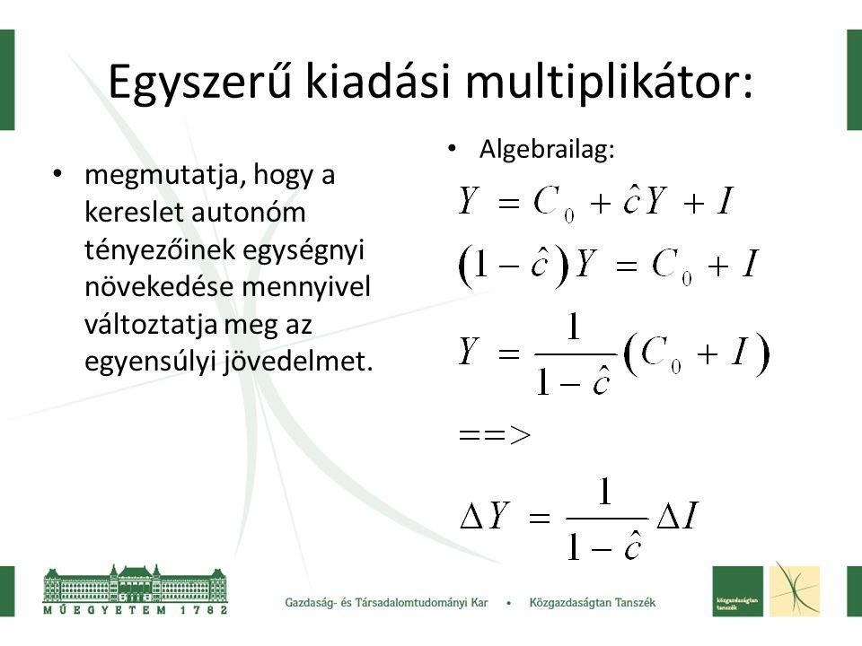 Egyszerű kiadási multiplikátor: