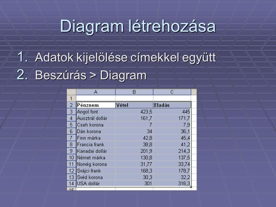 Diagram létrehozása Adatok kijelölése címekkel együtt
