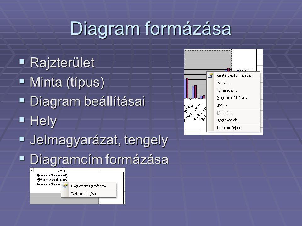 Diagram formázása Rajzterület Minta (típus) Diagram beállításai Hely