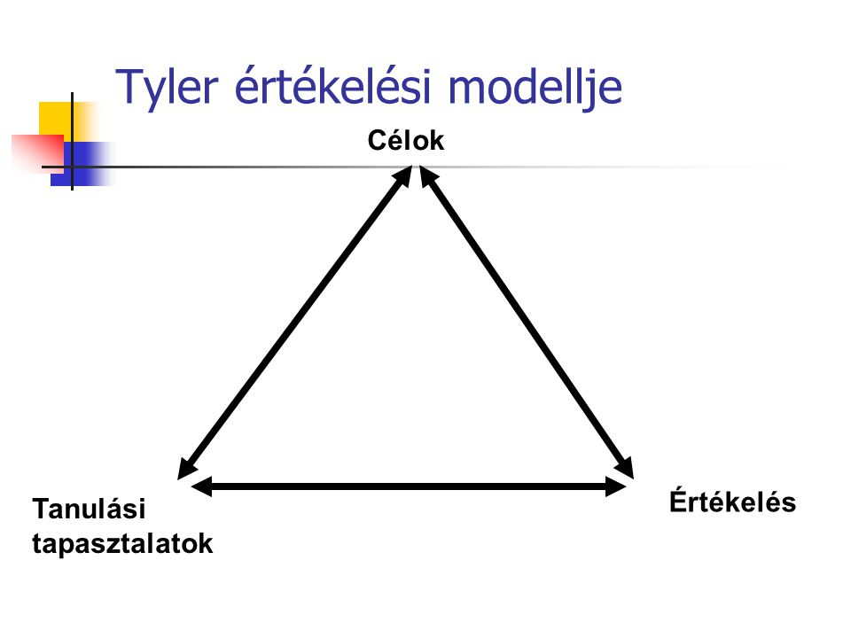 Tyler értékelési modellje