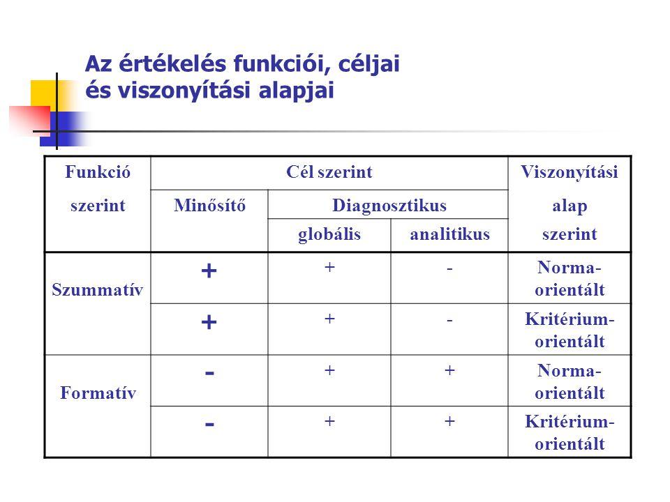 Az értékelés funkciói, céljai és viszonyítási alapjai