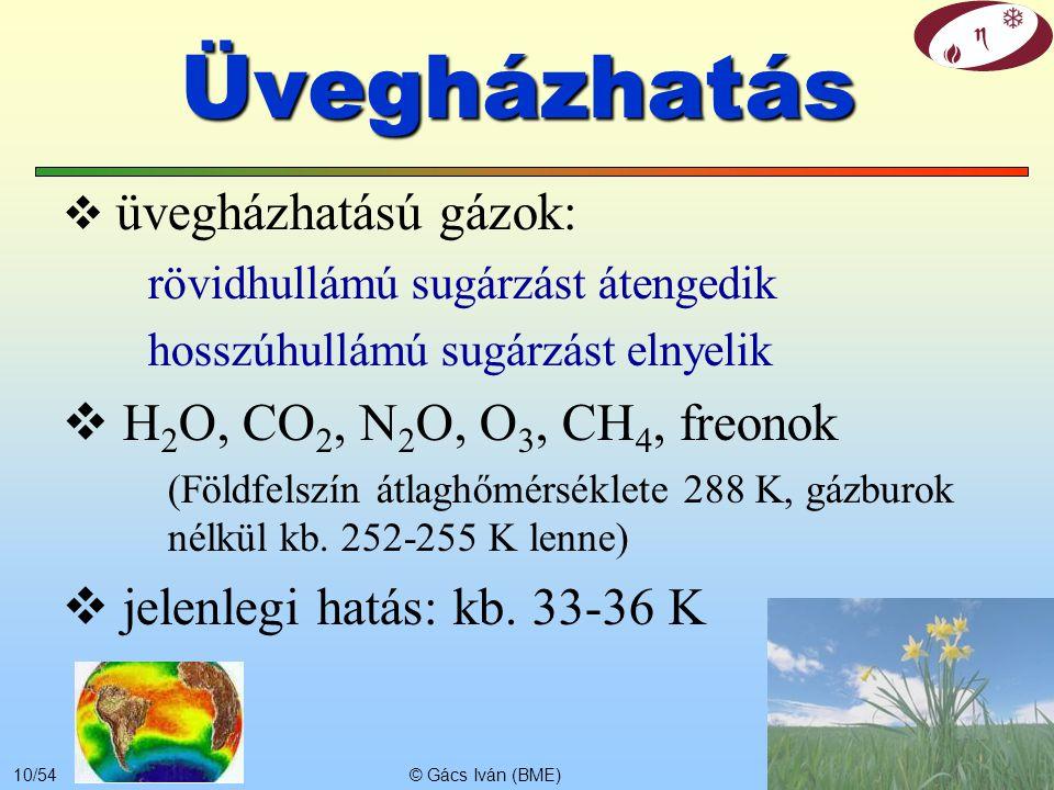 Üvegházhatás H2O, CO2, N2O, O3, CH4, freonok