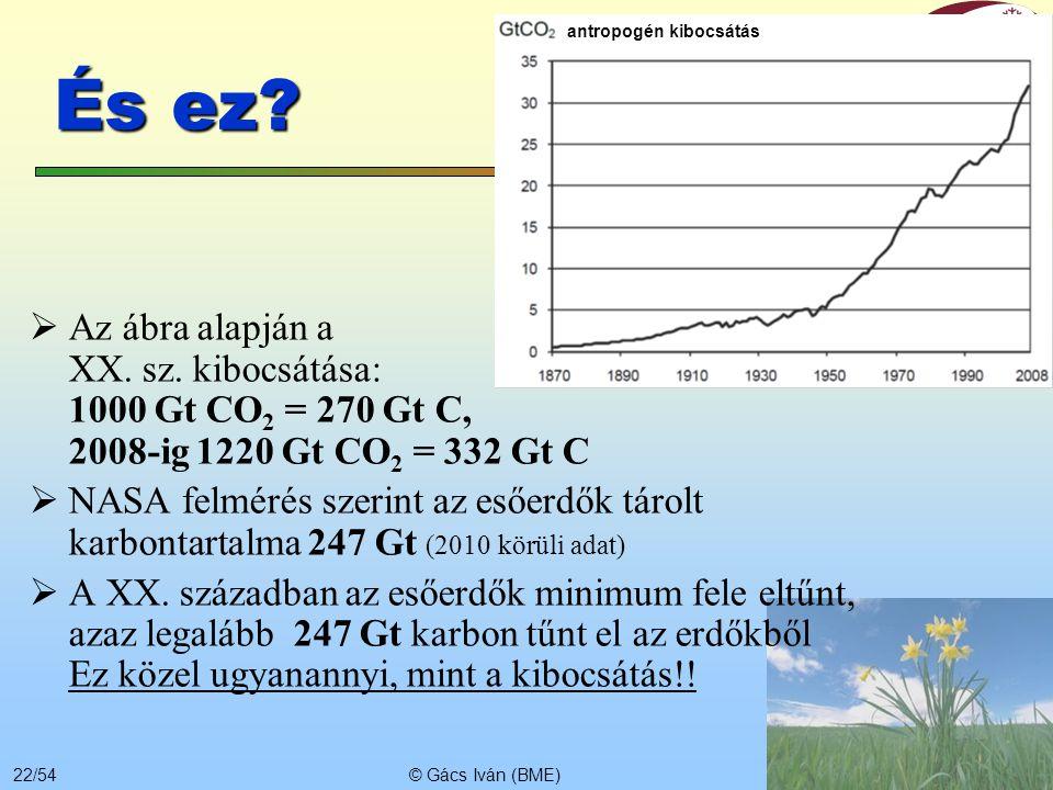 antropogén kibocsátás