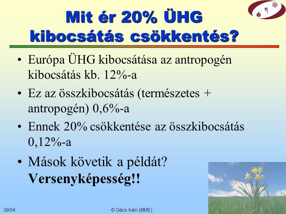Mit ér 20% ÜHG kibocsátás csökkentés