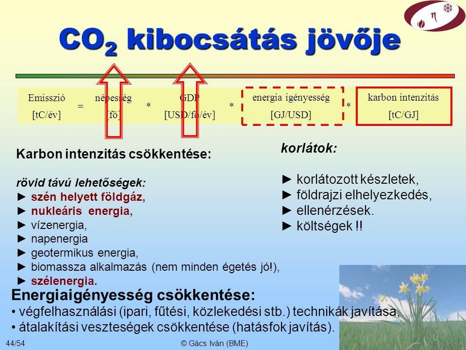 CO2 kibocsátás jövője Energiaigényesség csökkentése: korlátok: