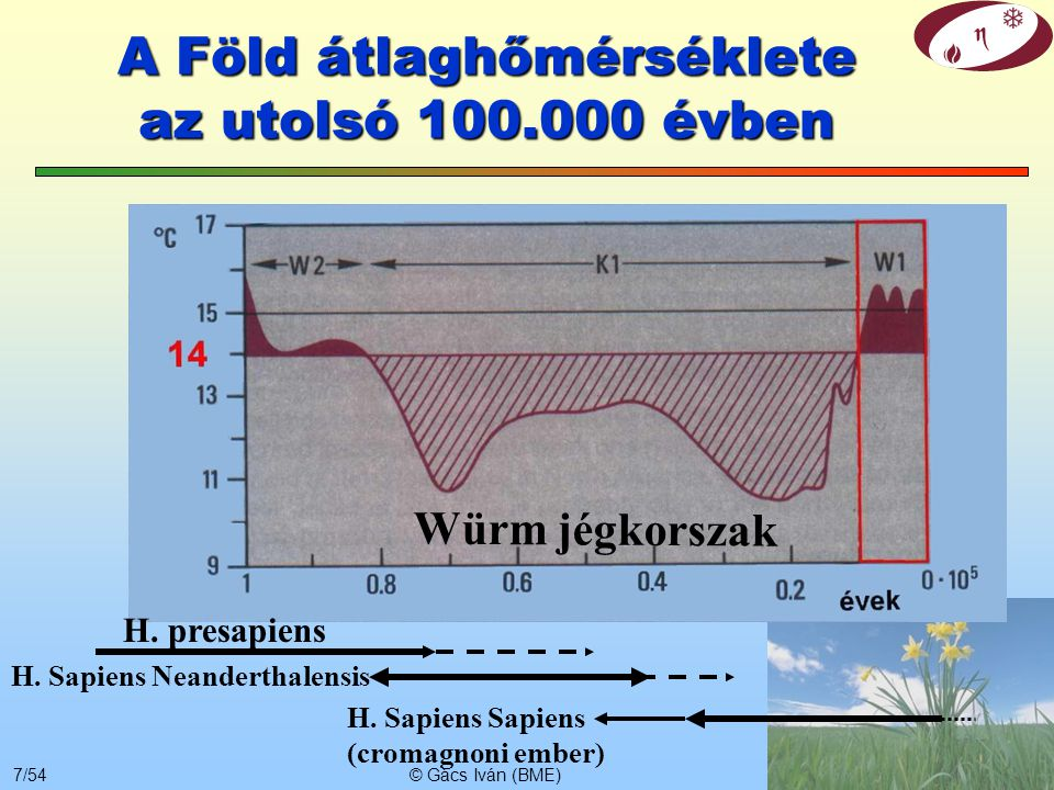A Föld átlaghőmérséklete az utolsó 100.000 évben