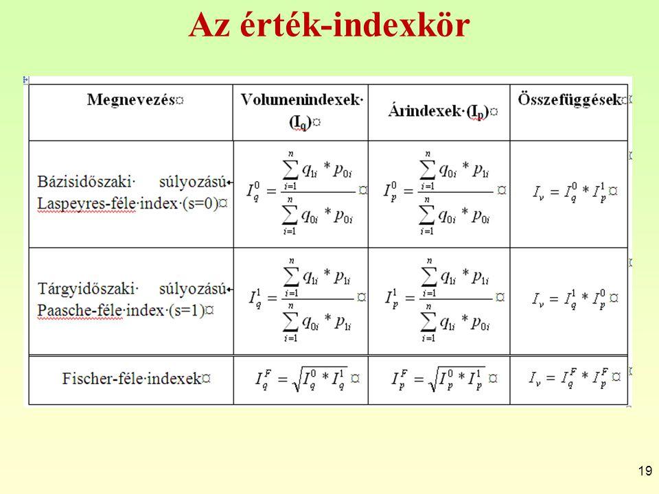 Az érték-indexkör