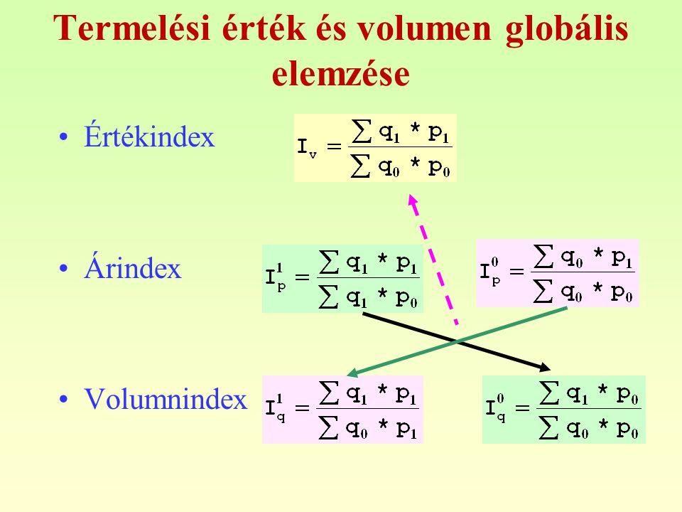Termelési érték és volumen globális elemzése