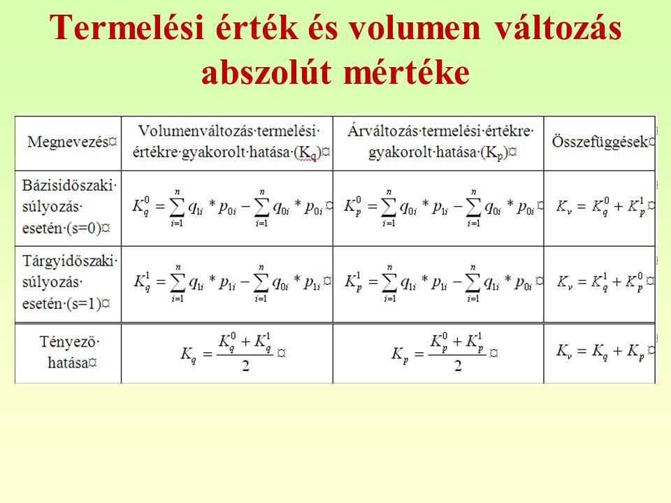 Termelési érték és volumen változás abszolút mértéke