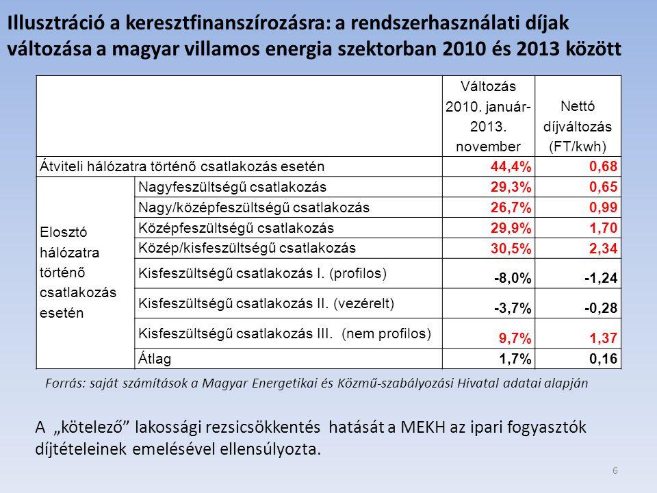 Nettó díjváltozás (FT/kwh)