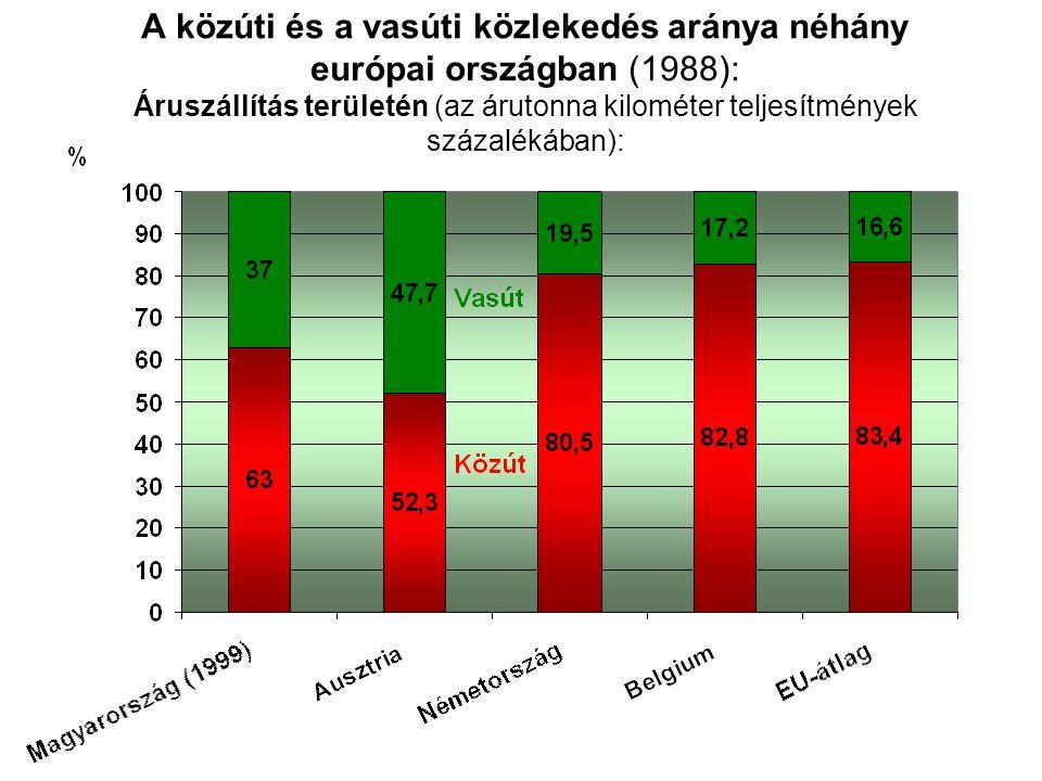A közúti és a vasúti közlekedés aránya néhány európai országban (1988): Áruszállítás területén (az árutonna kilométer teljesítmények százalékában):