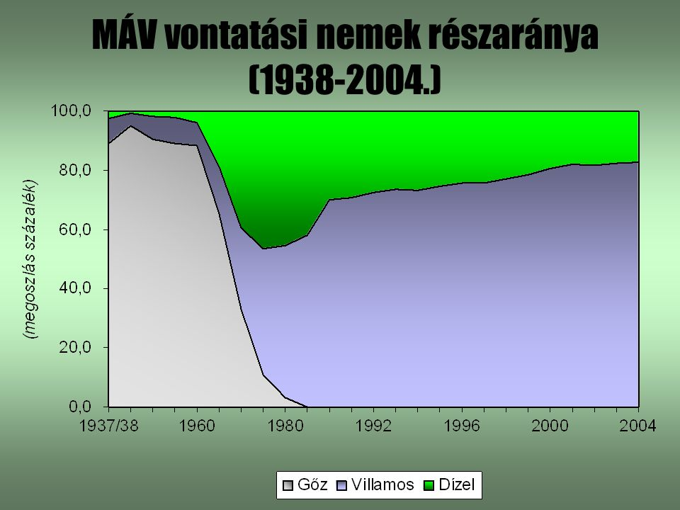 MÁV vontatási nemek részaránya (1938-2004.)