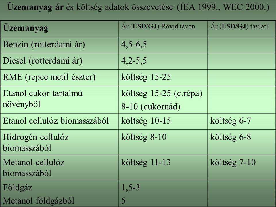 Üzemanyag ár és költség adatok összevetése (IEA 1999., WEC 2000.)