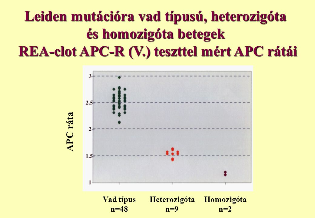 Leiden mutációra vad típusú, heterozigóta és homozigóta betegek