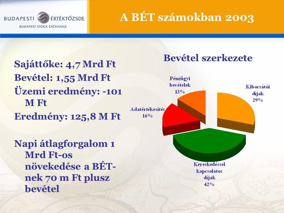 A BÉT számokban 2003 Bevétel szerkezete Sajáttőke: 4,7 Mrd Ft