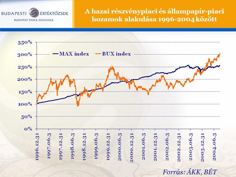 A hazai részvénypiaci és állampapír-piaci hozamok alakulása 1996-2004 között