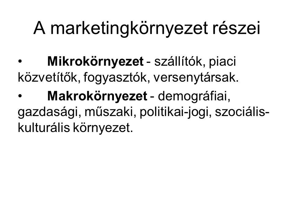 A marketingkörnyezet részei