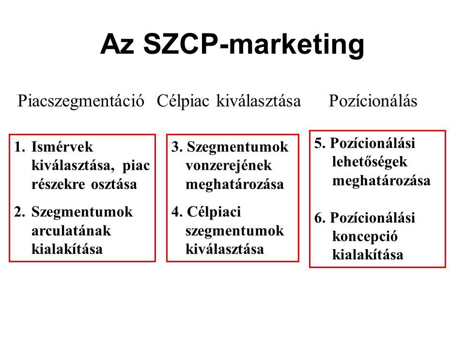 Az SZCP-marketing Piacszegmentáció Célpiac kiválasztása Pozícionálás