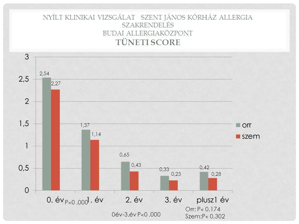 Nyílt klinikai vizsgálat Szent János kórház Allergia szakrendelés Budai Allergiaközpont Tüneti score