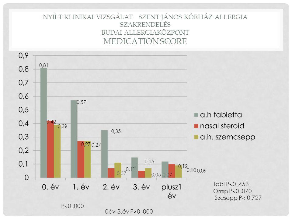 Nyílt klinikai vizsgálat Szent János kórház Allergia szakrendelés Budai Allergiaközpont Medication score