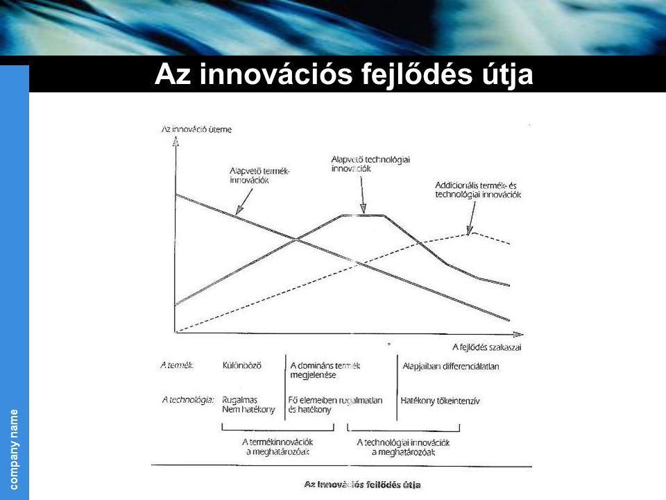 Az innovációs fejlődés útja