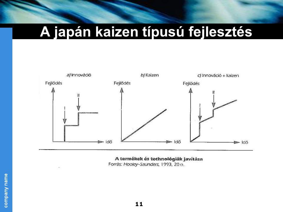 A japán kaizen típusú fejlesztés
