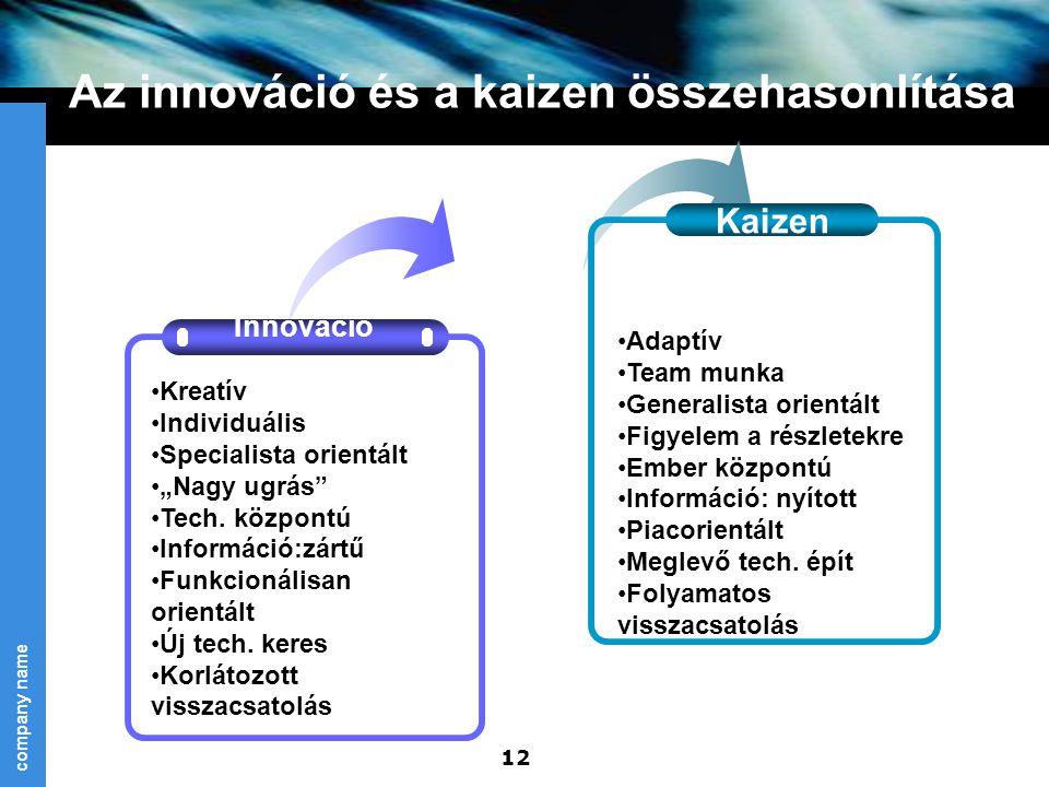 Az innováció és a kaizen összehasonlítása