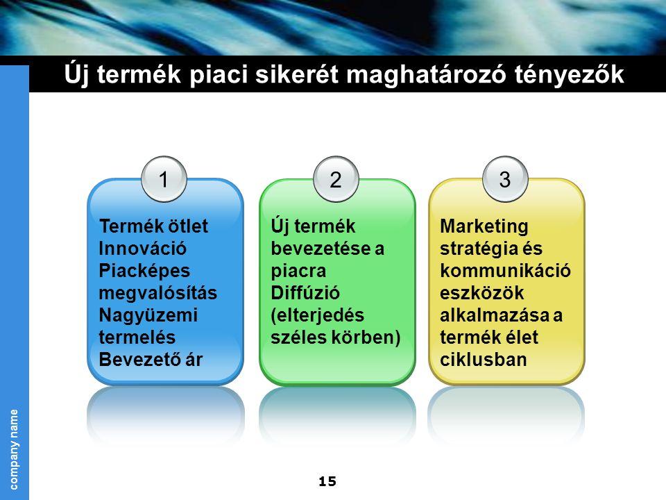 Új termék piaci sikerét maghatározó tényezők