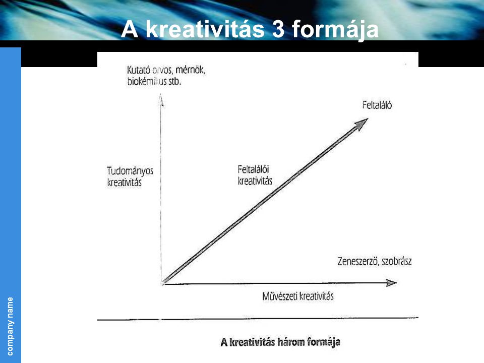 A kreativitás 3 formája