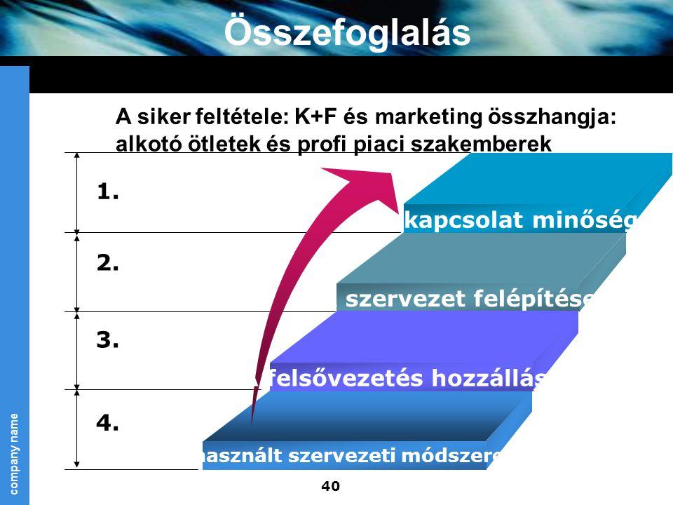 Összefoglalás A siker feltétele: K+F és marketing összhangja: alkotó ötletek és profi piaci szakemberek.