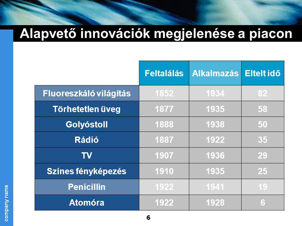 Alapvető innovációk megjelenése a piacon