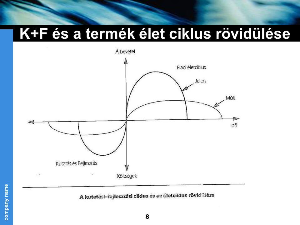 K+F és a termék élet ciklus rövidülése