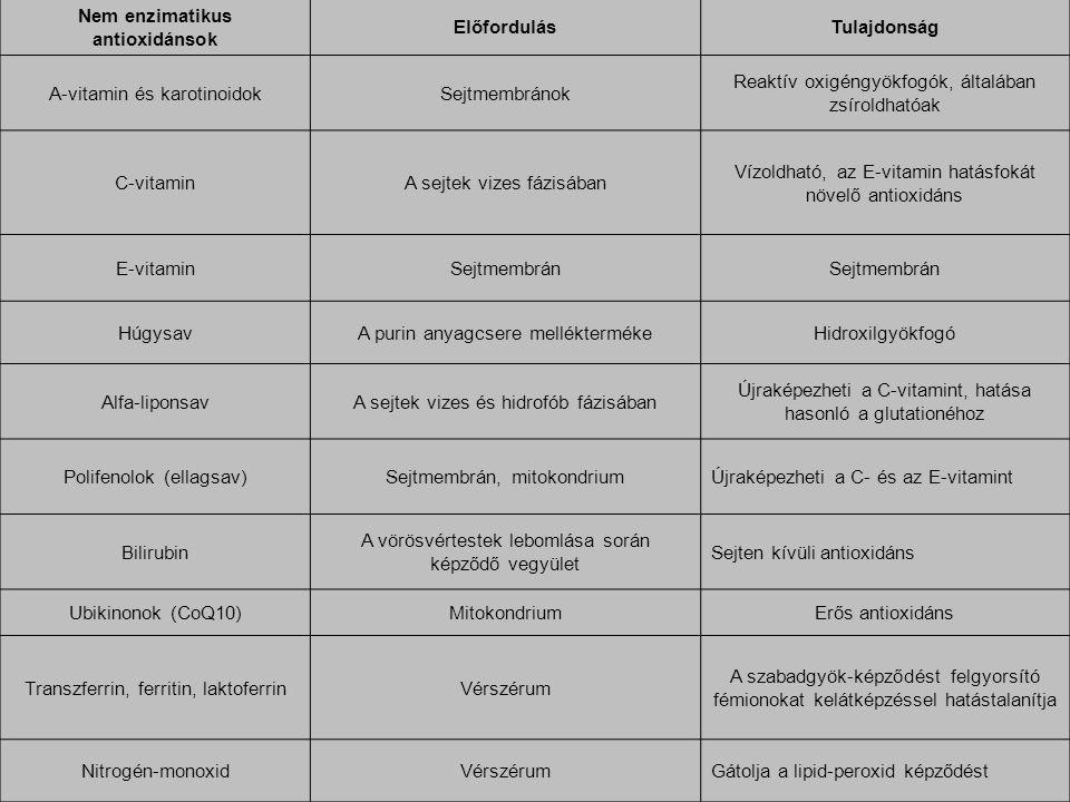 Nem enzimatikus antioxidánsok