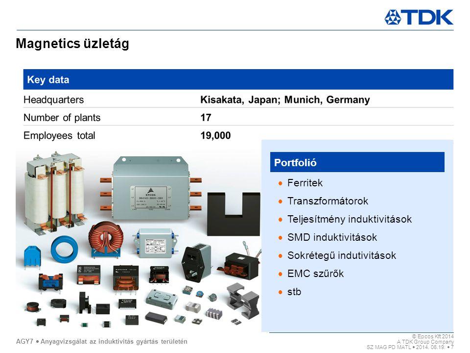 Magnetics üzletág Portfolió Ferritek Transzformátorok