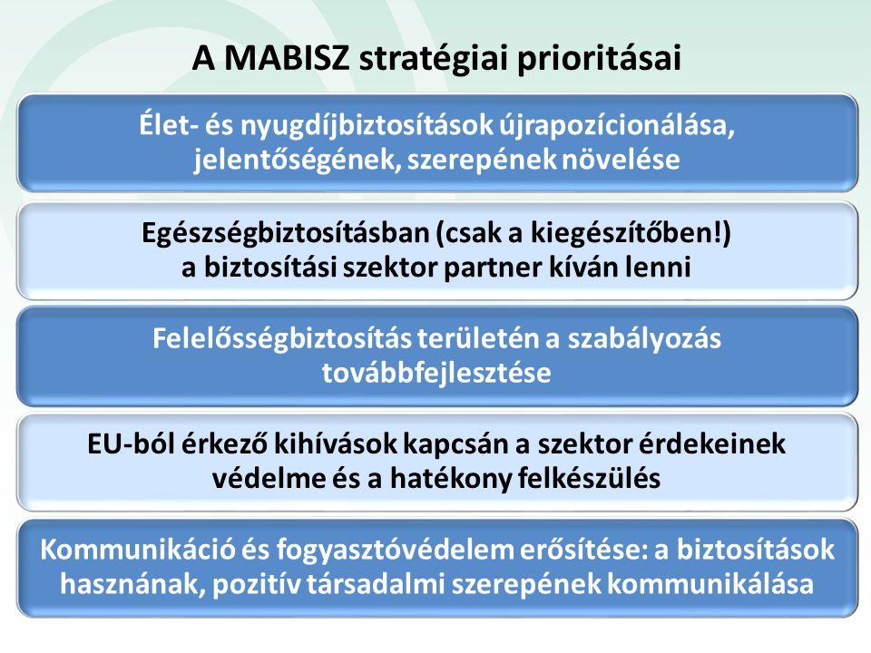 A MABISZ stratégiai prioritásai