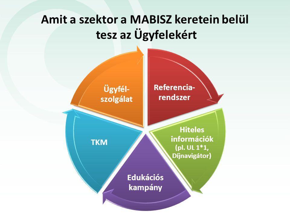 Amit a szektor a MABISZ keretein belül tesz az Ügyfelekért