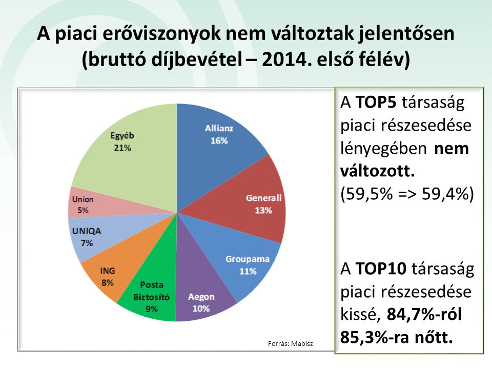A piaci erőviszonyok nem változtak jelentősen (bruttó díjbevétel – 2014. első félév)