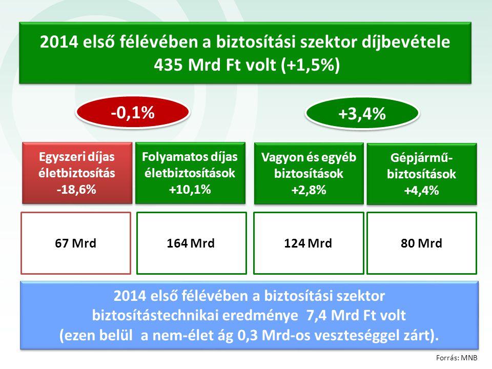 2014 első félévében a biztosítási szektor díjbevétele 435 Mrd Ft volt (+1,5%)