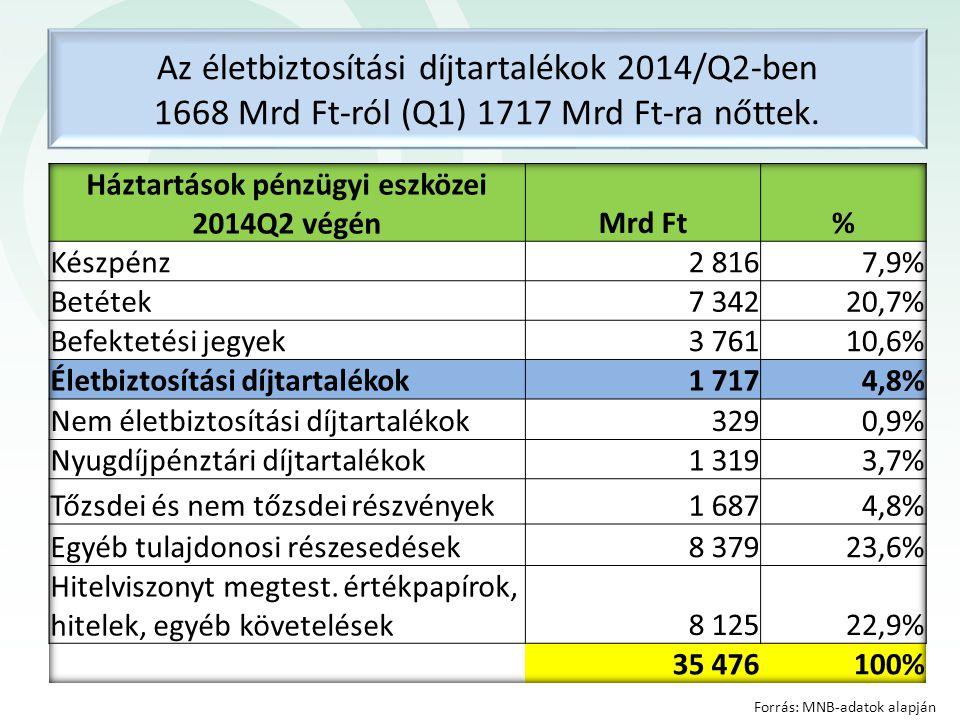 Háztartások pénzügyi eszközei 2014Q2 végén