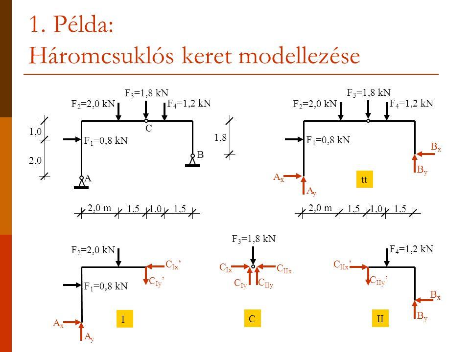 1. Példa: Háromcsuklós keret modellezése