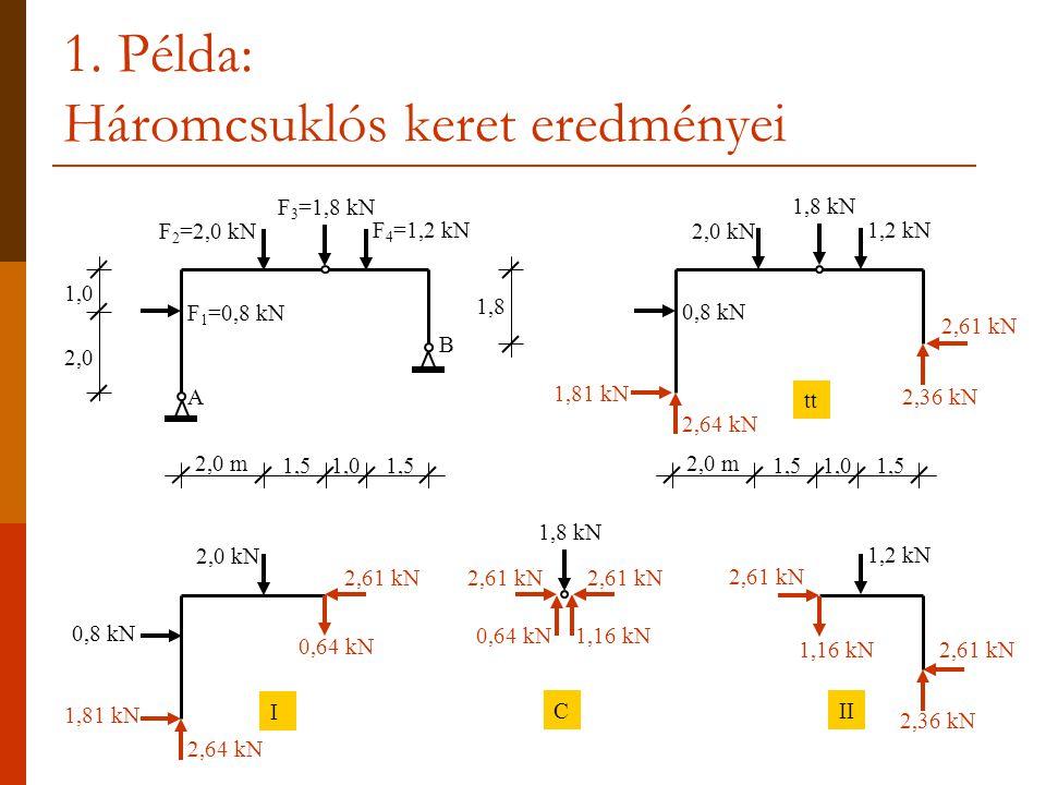 1. Példa: Háromcsuklós keret eredményei