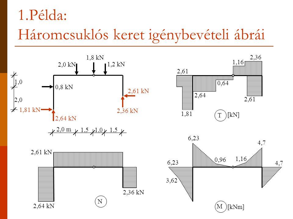 Példa: Háromcsuklós keret igénybevételi ábrái