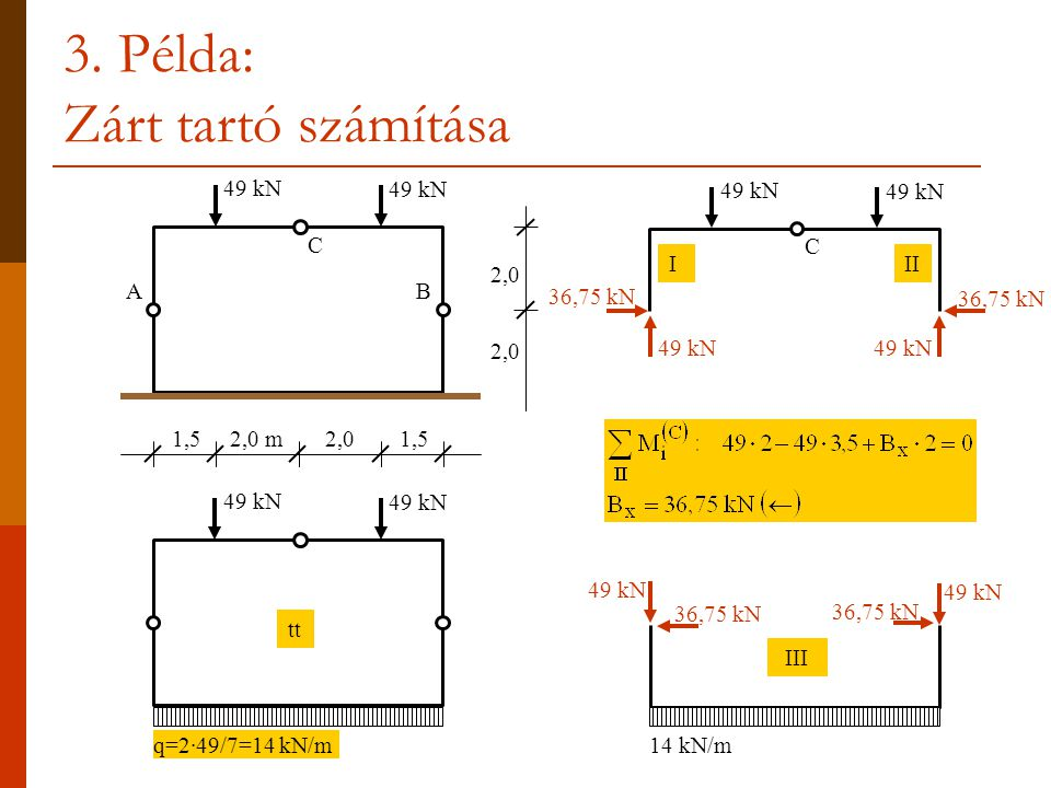 3. Példa: Zárt tartó számítása