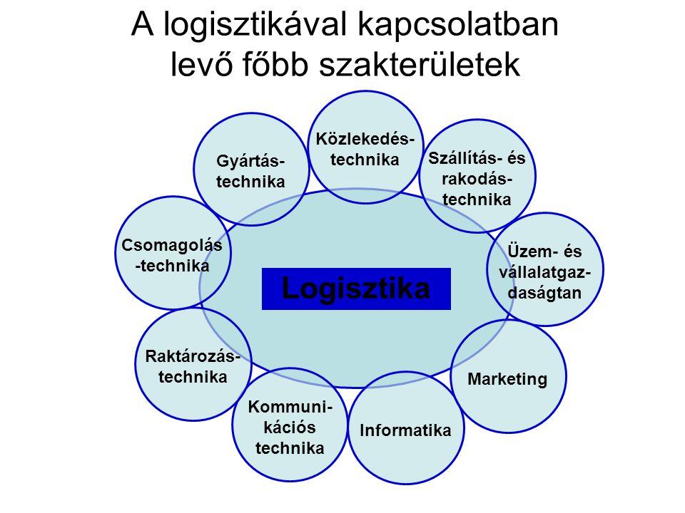 A logisztikával kapcsolatban levő főbb szakterületek