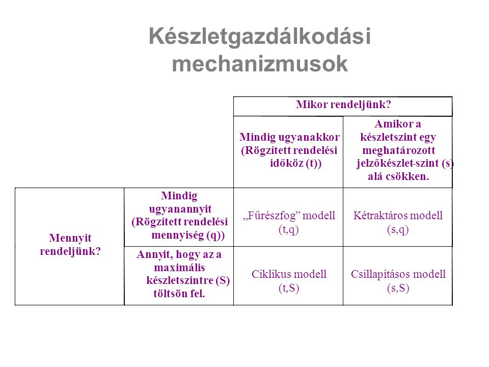 Készletgazdálkodási mechanizmusok